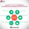 Thank you for Making LG Among Top 100 Global Companies