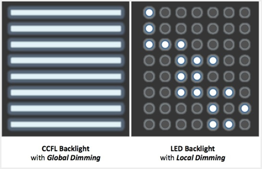 Led versus led lg india blog - Which is better edge lit or backlit led tv ...