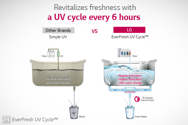 LG Water Purifier UV Cycle