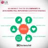 Thank you for Making LG Among Top 100 Global Companies